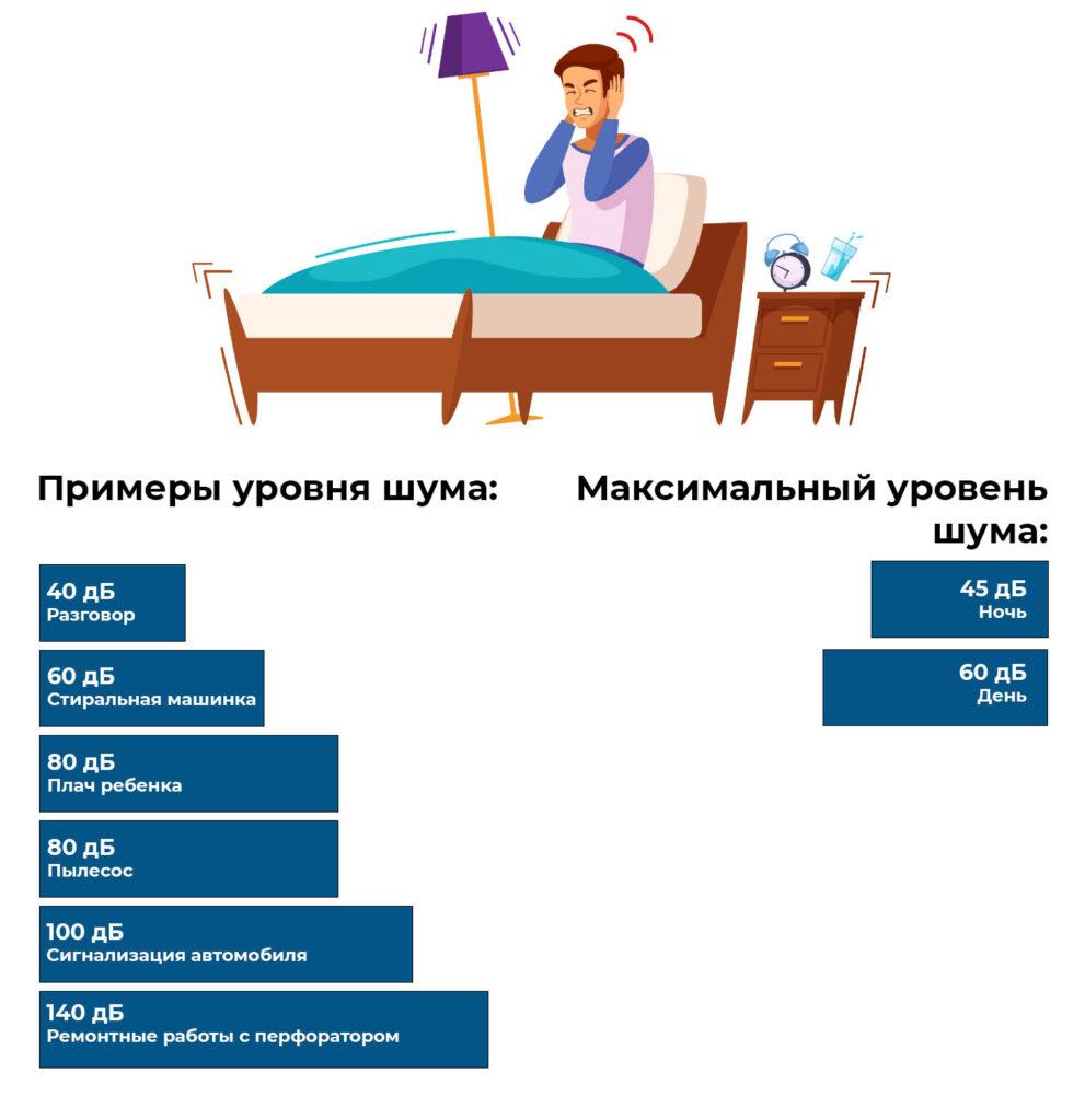 Примеры уровня шума